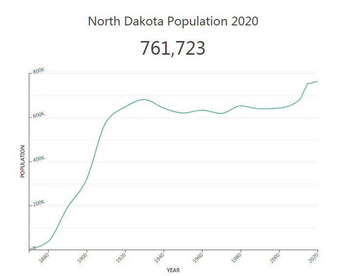 North Dakota Population 2020